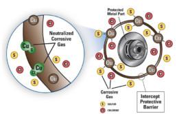 how intercept technology works